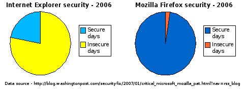 Chart showing the relative security of Internet Explorer and Mozilla Firefox during 2006